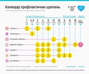 kalendar vakcunacii