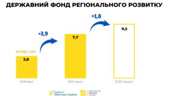 Кабмін подав проєкт Держбюджету на 2020 рік доВерховна Рада України.