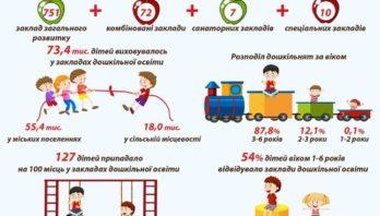 В останню неділю вересня в Україні відзначають Всеукраїнський день дошкілля
