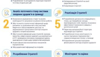 Стратегічне планування в секторі охорони здоров'я в об'єднаних громадах – посібник
