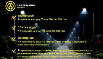 77 проєктів: в області затвердили переможців конкурсу обласних програм ЖКГ