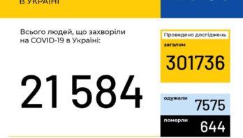 МОЗ повідомляє:  В Україні зафіксовано 21584 випадки коронавірусної хвороби COVID-19
