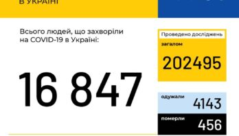 МОЗ повідомляє:  В Україні зафіксовано 16847 випадків коронавірусної хвороби COVID-19