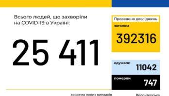 МОЗ повідомляє:  В Україні зафіксовано 25411 випадків коронавірусної хвороби COVID-19