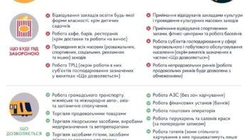 Кабінет міністрів України продовжив дію карантину до 28 лютого
