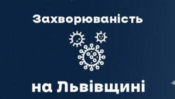 За вчора на Львівщині зафіксували 715 нових випадків Covid-19. Госпіталізували 174 особи