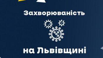 За вчора на Львівщині зафіксували понад 900 нових випадків Covid-19. Госпіталізували 191 особу