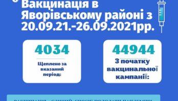 За минулий тиждень у Яворівському районі щеплено 4034 осіб від COVID-19.