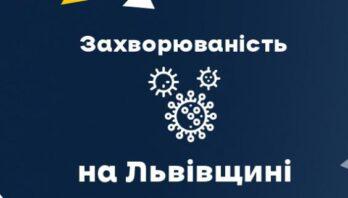 За вчора на Львівщині зафіксували 794 нових випадки Covid-19. Госпіталізували 166 осіб