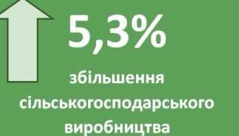 Обсяг сільськогосподарського виробництва у Львівській області зріс на 5,3%