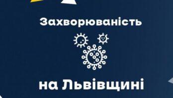 За минулу добу на Львівщині зафіксували 588 нових випадків захворювання на Covid-19