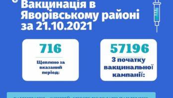 За добу у Яворівському районі щеплено 716 осіб від COVID-19